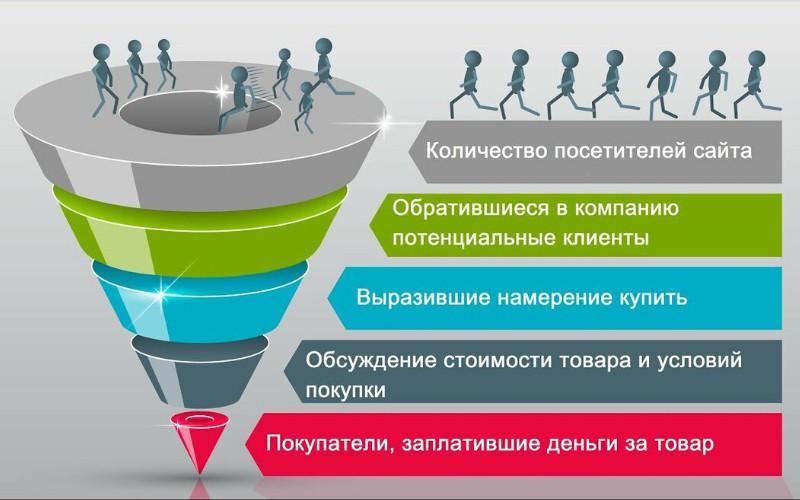 Воронка продаж в контент маркетинге